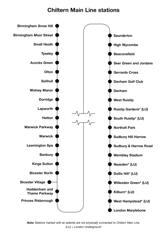 Chiltern Main Line Route Map